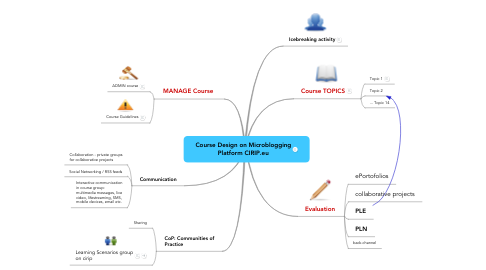 Mind Map: Course Design on Microblogging Platform CIRIP.eu