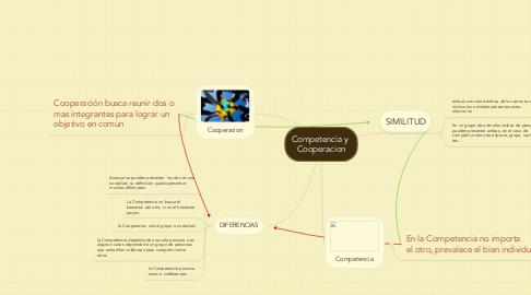 Mind Map: Competencia y  Cooperacion