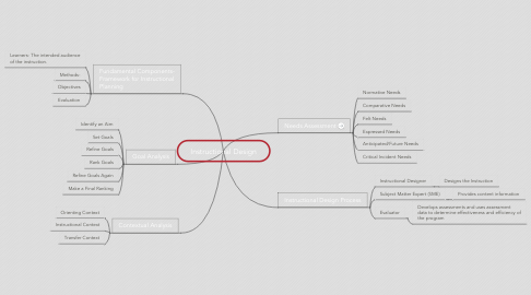 Mind Map: Instructional Design
