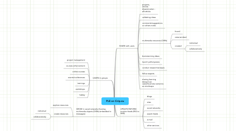 Mind Map: PLE on Cirip.eu