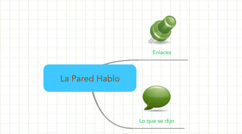 Mind Map: La Pared Hablo