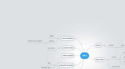 Mind Map: MKZ