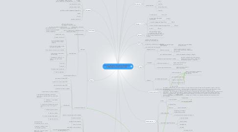 """Mind Map: Онлайн Тренинг """"Секреты Заработка на Фэйсбук для молодых мам"""""""