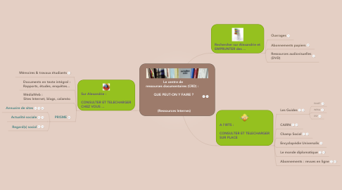 Mind Map: Le centre de  ressources documentaires (CRD) :     QUE PEUT-ON Y FAIRE ?      (Ressources Internes)