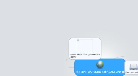 Mind Map: ІСТОРІЯ ЗАРУБІЖНОЇ КУЛЬТУРИ