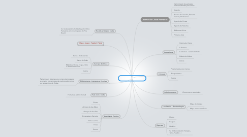 Mind Map: Entrada do Aplicativo