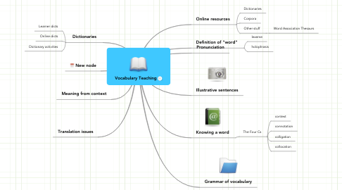 Mind Map: Vocabulary Teaching