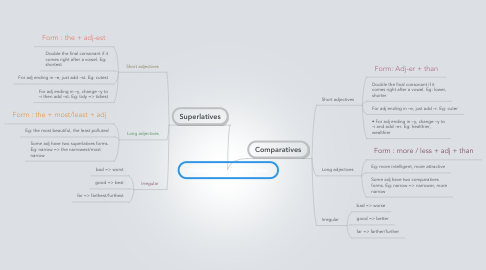 Mind Map: Comparatives & Superlatives