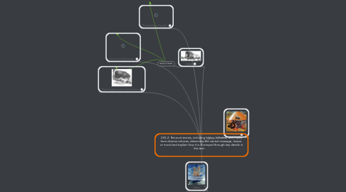 Mind Map: 3.RL.2. Recount stories, including fables, folktales, and myths from diverse cultures; determine the central message, lesson, or moral and explain how it is conveyed through key details in the text.