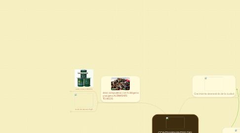 Mind Map: CONTAMINANTES DEL HUMEDAL DE CAPELLANIA