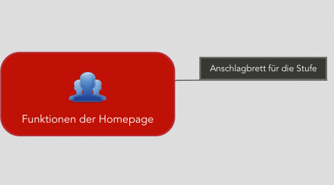 Mind Map: Funktionen der Homepage