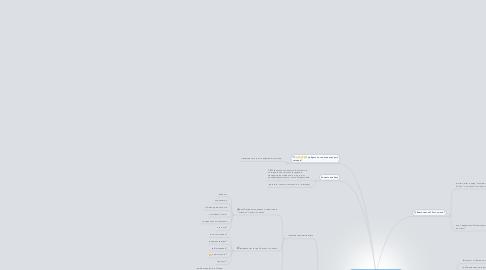 Mind Map: Мой Юрист - стратегия развития