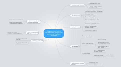 Mind Map: Создание капитала на строительство  дома за счет увеличения  прибыли магазина