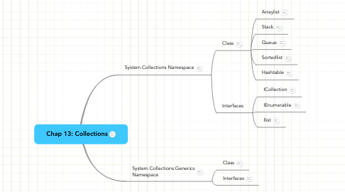 Mind Map: Chap 13: Collections