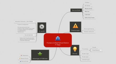 Mind Map: Fontana Unified School District IT Dept
