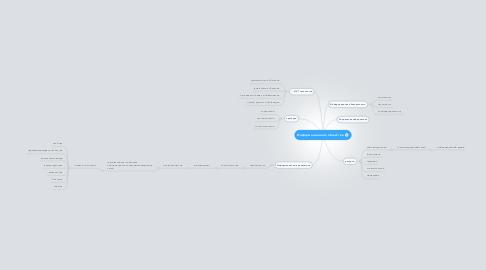 Mind Map: Информационное общество