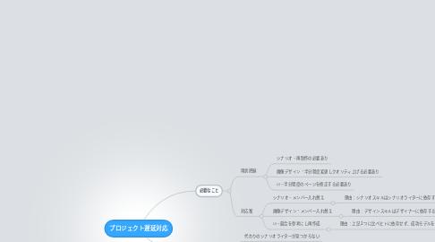 Mind Map: プロジェクト遅延対応