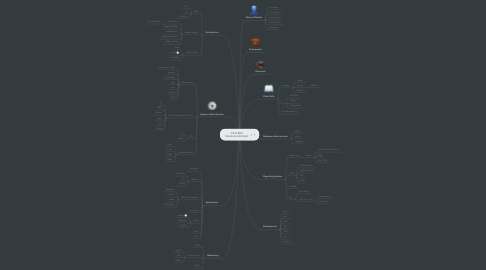 Mind Map: Chris Bell Solutions Architect