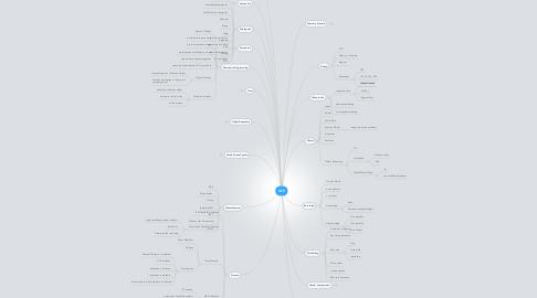Mind Map: QTP
