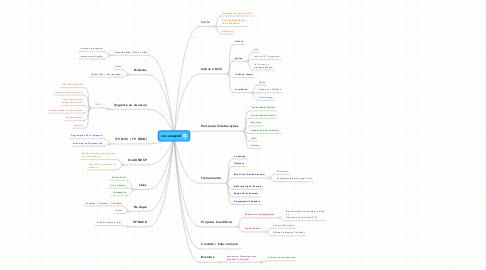 Mind Map: ncc.unesp.br