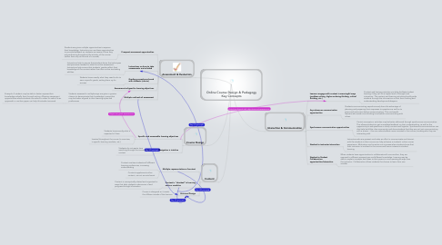 Mind Map: Online Course Design & Pedagogy Key Concepts