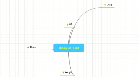 Mind Map: Theory of Flight