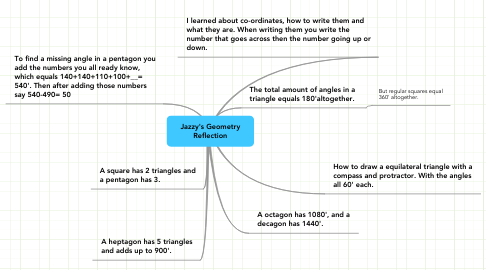 Mind Map: Jazzy's Geometry Reflection