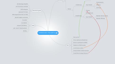 Mind Map: Architekturbüro Übersiedlung