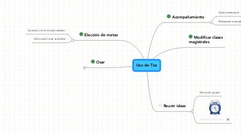 Mind Map: Uso de Tics