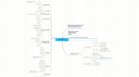 Mind Map: Design Thinking:  Creating a Pattern Language
