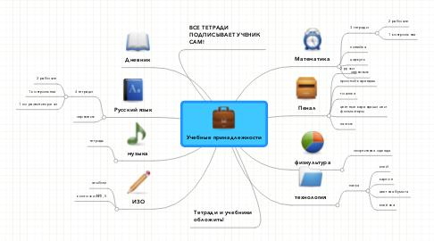 Mind Map: Учебные принадлежности