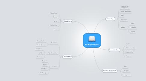 Mind Map: Produção Gráfica