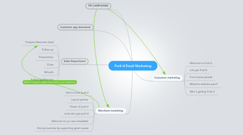 Mind Map: Purk'd Email Marketing
