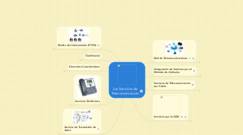 Mind Map: Los Servicios de Telecomunicación