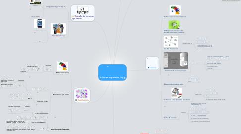 Mind Map: Sistema operativo (s.o)