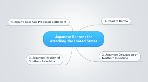 Mind Map: Japanese Reasons for Attacking the United States