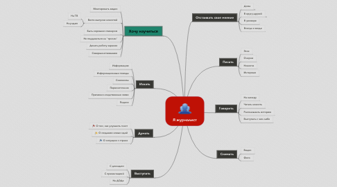 Mind Map: Я журналист