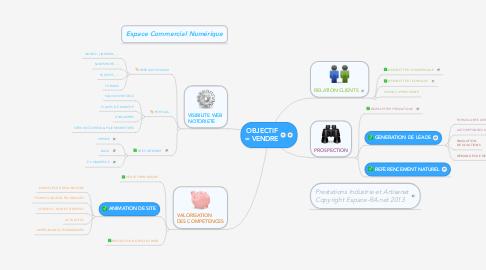 Mind Map: OBJECTIF = VENDRE