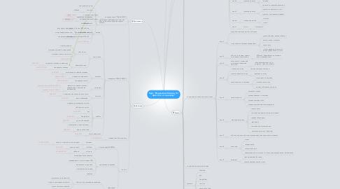 """Mind Map: Курс """"Изделия из бисера. От простого к сложному"""""""