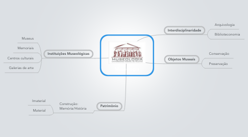 Mind Map: Museologia