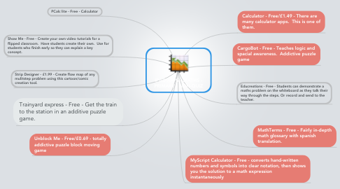 Mind Map: IPAD APPS - MATHS - PRIMARY - NON-QUIZ
