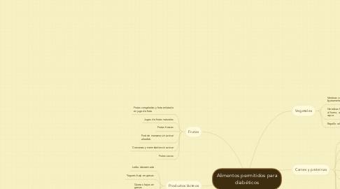 Mind Map: Alimentos permitidos para diabéticos