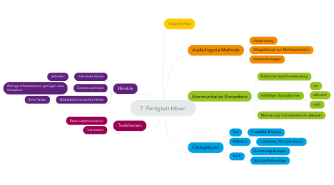 Mind Map: 7. Fertigkeit Hören