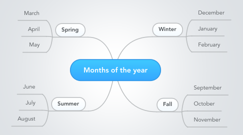 Mind Map: Months of the year
