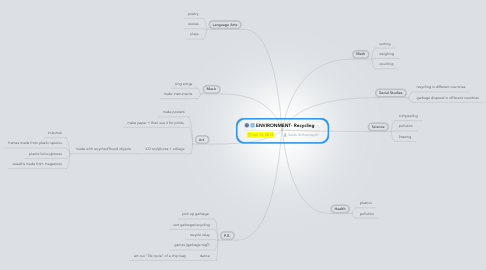 Mind Map: ENVIRONMENT- Recycling