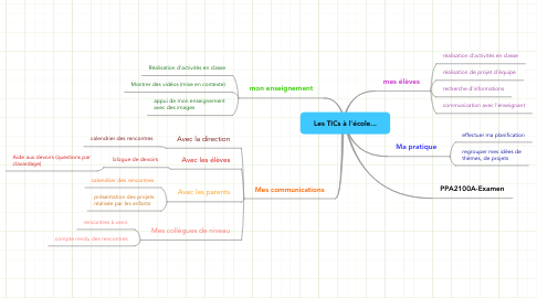 Mind Map: Les TICs à l