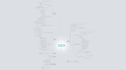 Mind Map: Body Fat Solution