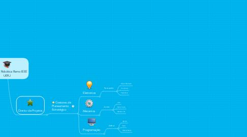Mind Map: Equipe de Robótica Ramo IEEE UERJ