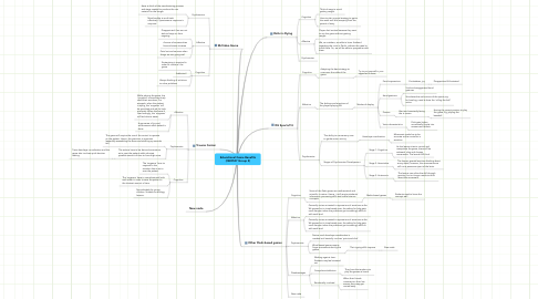 Mind Map: Educational Game Benefits (QED527 Group 2)