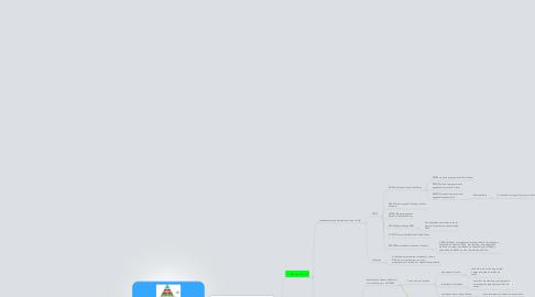 Mind Map: Memorias, Hierarquia, Tipos de Memória,Memória Principal, Secundaria eTerciária.